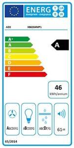 Energieeffiziens-Label 2